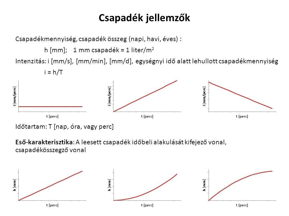 Csapadék jellemzők Csapadékmennyiség, csapadék összeg (napi, havi, éves) : h [mm]; 1 mm csapadék = 1 liter/m2.